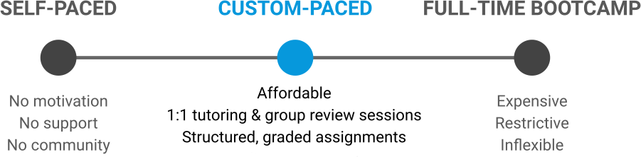 Custom paced diagram
